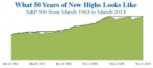 What 50 Years of New Highs Looks Like