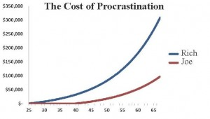 Cost of Procrastination