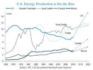 U.S. Energy Production is on the Rise