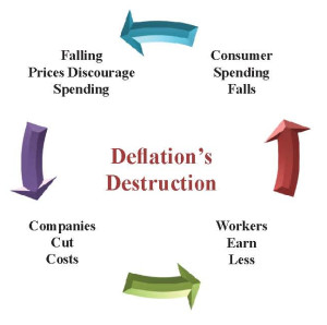 Deflation's Destruction