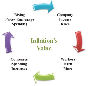 Inflation's Value