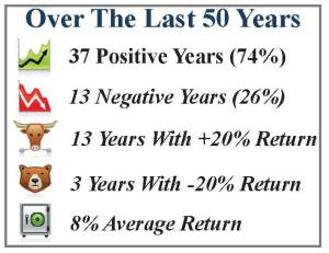 Last 50 years