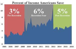 Americans saving