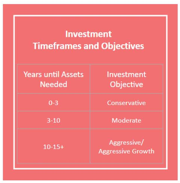 Investing According to Your Goals & Your Time Frames -